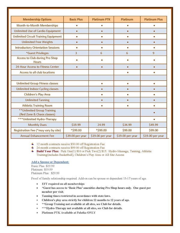 Membership Packages and Options Include the Basic Plus membership, including Month to Month option, Unlimited Use of Cardio Equipment, Unlimited Circuit Training, Unlimited Free Weights, Introductory Orientation Sessions, 3 Guest Privileges every 30 days, 24-hour access to club. Basic Plus plan is available for $19.99 per month, plus tax. Registration Fee of $99.00 and an Annual Club Enhancement Fee of $39.00 plus tax.  Registration Fee reduced $50.00 for 12-Month contract and $99.00 for 24-month contract. Platinum PTK membership, available at our Palatka location only, including Month to Month option, Unlimited Use of Cardio Equipment, Unlimited Circuit Training, Unlimited Free Weights, Introductory Orientation Sessions, 6 Guest Privileges every 30 days, 24-hour access to club, Unlimited Group fitness classes, Unlimited Indoor cycling classes, Unlimited Tanning (subject to applicable law), access to Athletic Training rooms. Platinum PTK plan is available for $24.99 per month, plus tax. Registration Fee of $99.00 and an Annual Club Enhancement Fee of $19.00 plus tax.  Registration Fee reduced $50.00 for 12-Month contract and $99.00 for 24-month contract. Platinum membership, available at sites other than Palatka, including Month to Month option, Unlimited Use of Cardio Equipment, Unlimited Circuit Training, Unlimited Free Weights, Introductory Orientation Sessions, 6 Guest Privileges every 30 days, access to all Bailey's locations, 24-hour access to club, Unlimited Group fitness classes, Unlimited Indoor cycling classes, Unlimited Tanning (subject to applicable law), access to Athletic Training rooms. Platinum membership is available for $34.99 per month, plus tax. Registration Fee of $99.00 and an Annual Club Enhancement Fee of $19.00 plus tax.  Registration Fee reduced $50.00 for 12-Month contract and $99.00 for 24-month contract. Platinum Plus membership, available at sites other than Palatka, including Month to Month option, Unlimited Use of Cardio Equipment, Unlimited Circuit Training, Unlimited Free Weights, Introductory Orientation Sessions, 9 Guest Privileges every 30 days, access to all Bailey's locations, 24-hour access to club, Unlimited Group fitness classes, Unlimited Indoor cycling classes, Unlimited Tanning (subject to applicable law), access to Athletic Training rooms, unlimited Group Training (Chaos & Red Zone classes), unlimited Hydrotherapy bed massage services. Platinum Plus membership is available for $49.99 per month, plus tax. Registration Fee of $99.00 and an Annual Club Enhancement Fee of $19.00 plus tax.  Registration Fee reduced $50.00 for 12-Month contract and $99.00 for 24-month contract.